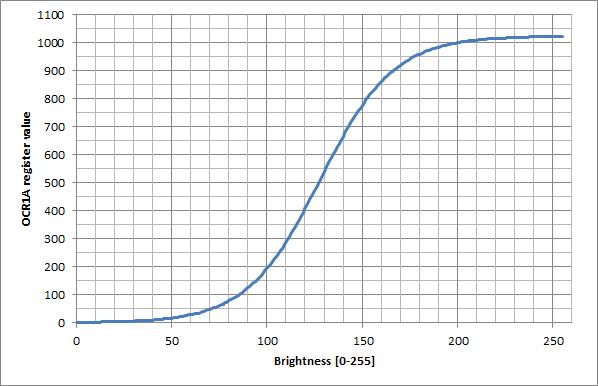 s-curve-1023